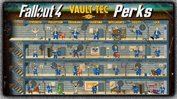 Fallout 4 Perks Talent Tree